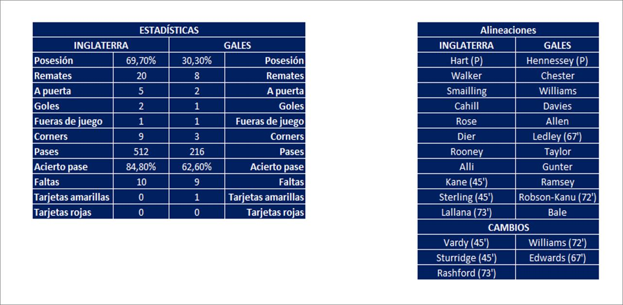 ESTADISTICAS INGLATERRA GALES